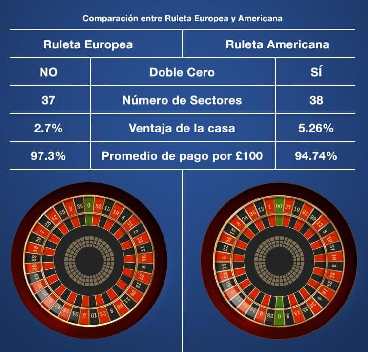 comparación entre tipos de ruleta europea y americana
