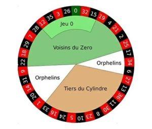 Apuestas Anunciadas en la ruleta francesa