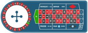 Regla En Prison en la Ruleta Francesa