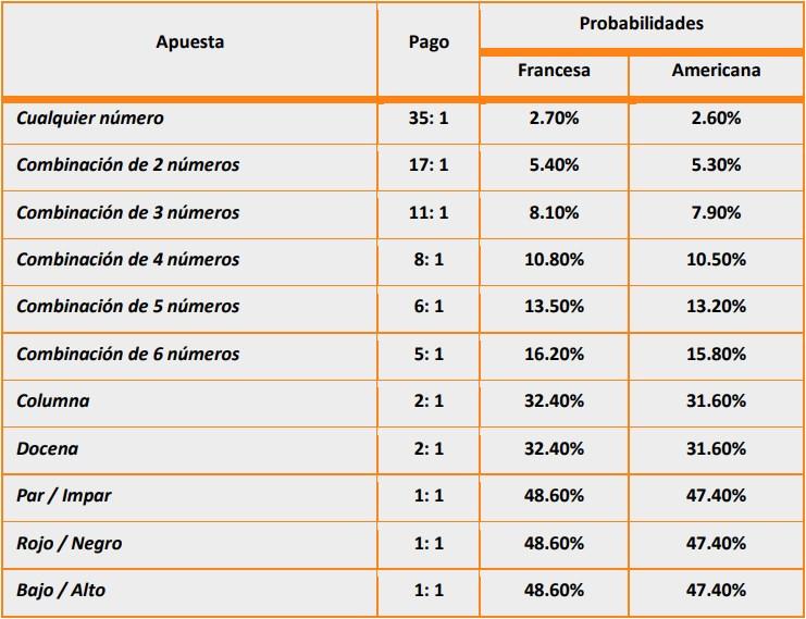 Probabilidad y Pagos