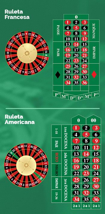 Reglas y Pautas Básicas que Rigen el Juego de la Ruleta